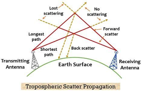 tropospheric scatter propagation