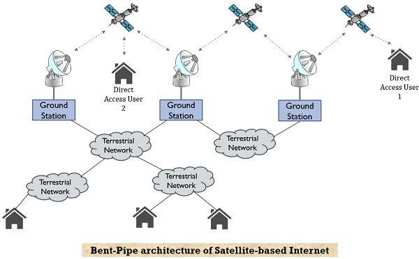 bent pipe architecture of satellite internet