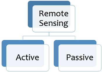 classification of remote sensing