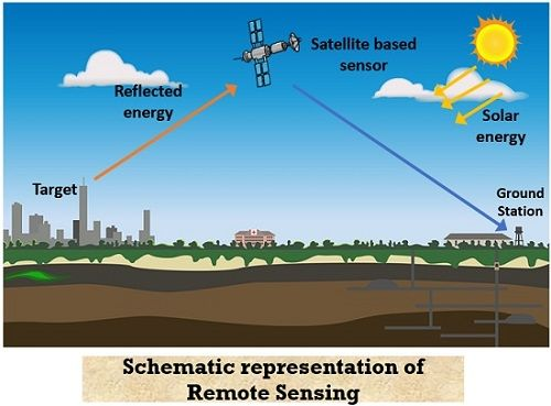 schematic representation of remote sensing technique