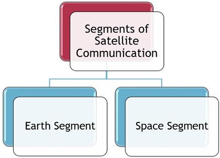 segments of satellite communication