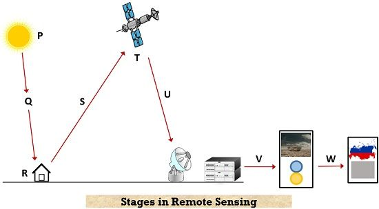stages of remote sensing