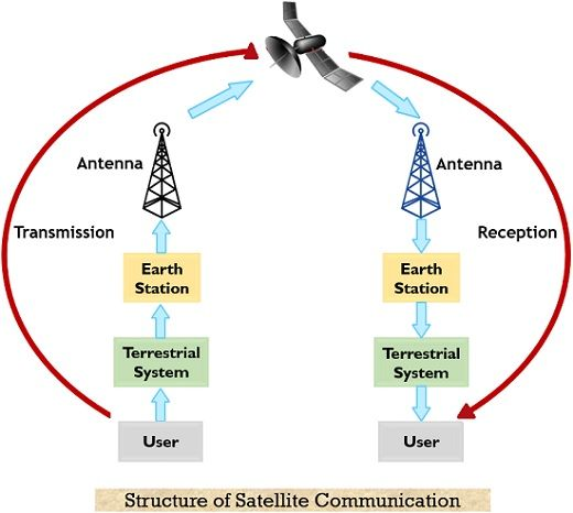 structure of satellite communication