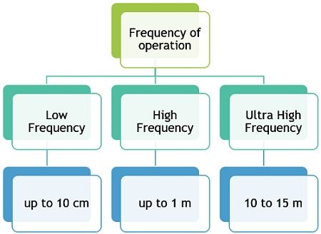 classification of frequency of operation of RFID