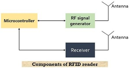 components of RFID reader