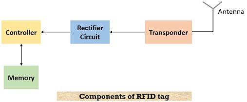 components of RFID tag