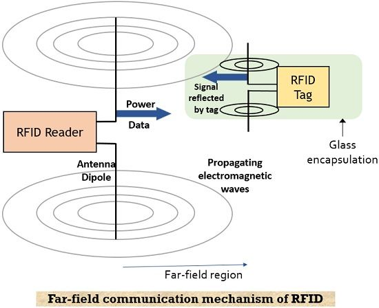 far field RFID mechanism