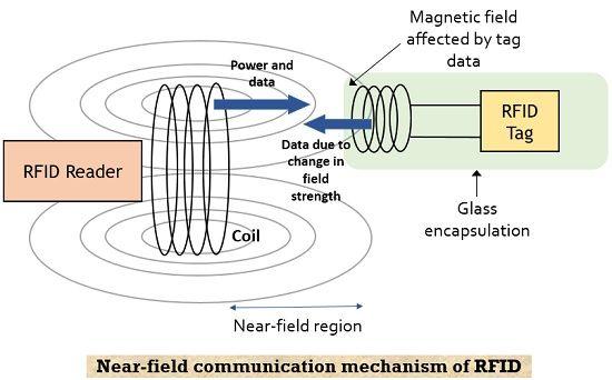 near field RFID mechanism