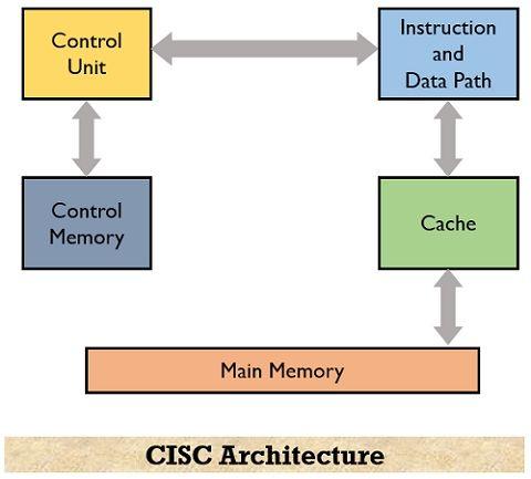 architecture of CISC processor