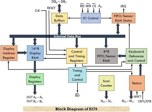 block diagram of keyboard display controller 8279