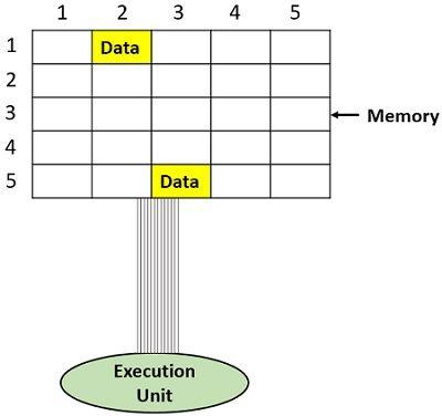 computer storage scheme