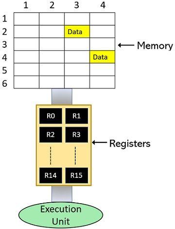 storage scheme of computer system