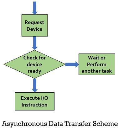 Asynchronous data transfer scheme