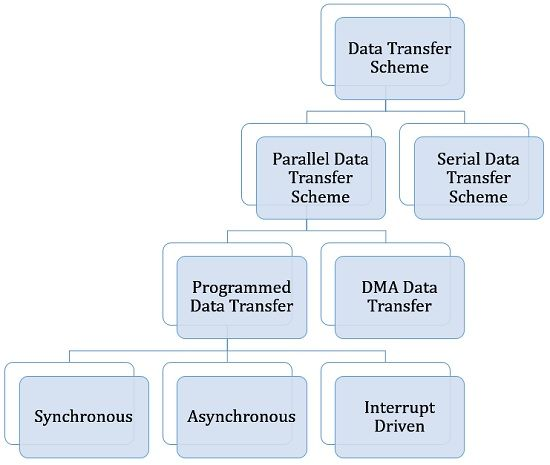 classification of data transfer scheme
