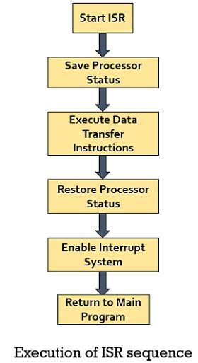 flow chart for ISR sequence execution