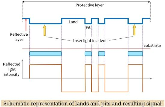 obtained digital signal after laser reflection in optical storage devices