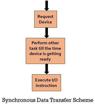 synchronous data transfer scheme